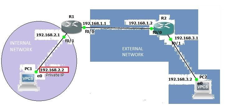 Internal External Network Connection