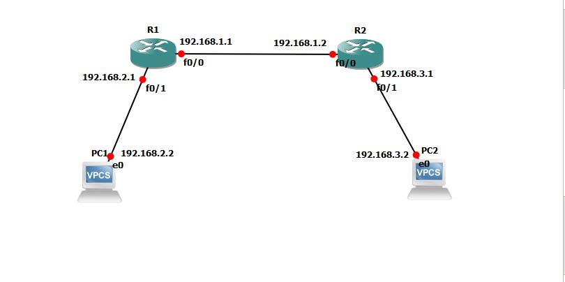 NAT- Networking Topology Practical Training