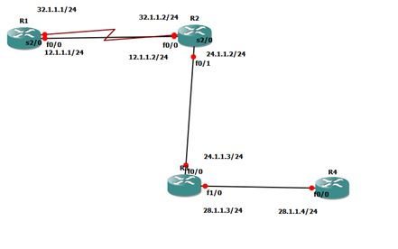 IP SLA Configuration