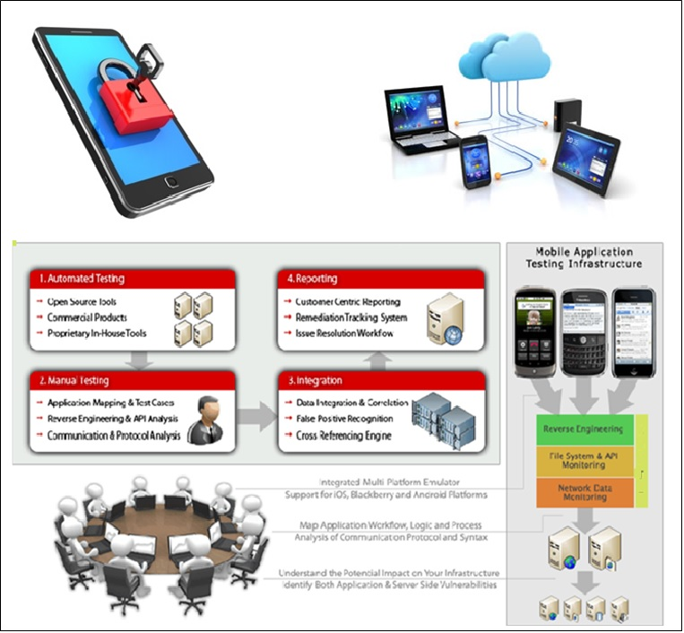MOBILE APPLICATION SECURITY SERVICES