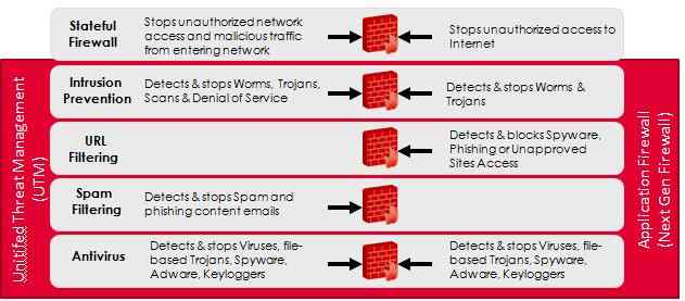UTM Application FIREWALL -Codec Networks