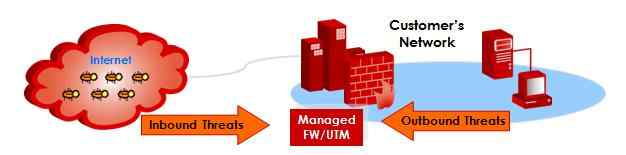 UTM Manage - Codec networks