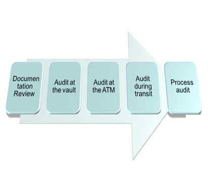 Banking Audit Services - Codec Networks